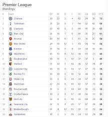 premier league goals table english premier league table punch newspapers