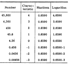 Logarithm Table Components Of Logarithms