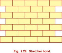 various types of bonds used in brick masonry building construction