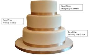 wedding cake model wedding cake model for home school communication the asperger