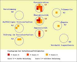 konzentrationsschwäche test ads zentrum adhs screening test
