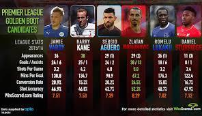 premier league goals table assessing the premier league top scorer candidates football365