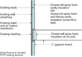 Insulating Existing Interior Walls Spray Foam Insulation For Cavities Of Existing Exterior Walls