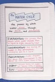 251 best water cycle lesson plans images on pinterest water