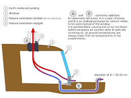 natural ventilation wikipedia
