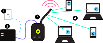 Types Of Wireless Networks Commotion Wireless - Home office network design