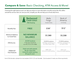 savings accounts redwood credit union savings interest rates