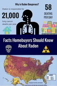 Radon Zone Map 79 Best Radon Images On Pinterest Real Estate Business Real