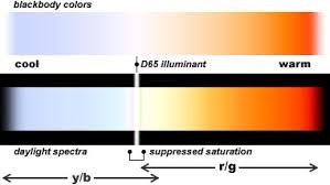 handprint color temperature