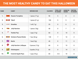 what is the healthiest candy business insider