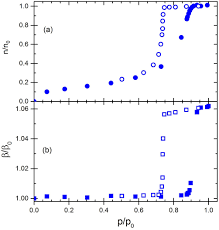 experimental method for the determination of adsorption induced