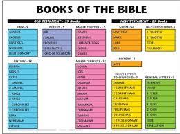 printable periodic table of the bible periodic table printable chart