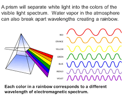 Visible Light Spectrum Wavelength Electromagnetic Radiation Spectrum Ppt Download