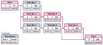 Pert Chart Template Excel Project Management Tools Pert Gantt Run Charts