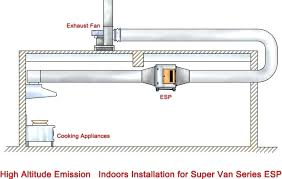 Kitchen Ventilation System Design Kitchen Exhaust System Bloomingcactus Me