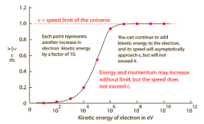 At The Speed Of Light What Would Be The Speed Of Particle Which Is Travelling At Speed