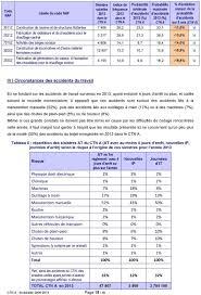 activité des sièges sociaux industries de la métallurgie sinistralité des accidents du