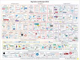 how has the big data landscape evolved in 2016 bigdata