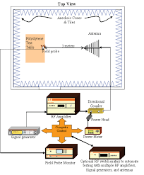 Rf Switch Matrix Schematic Diagrams Updates On The New Release Of Iec 61000 4 3 Edition 3