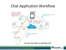 android gcm how to create a chat application on android platform