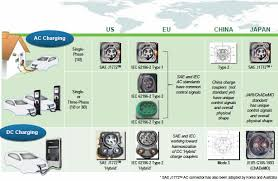 electric vehicle charging infrastructure ev battery charging