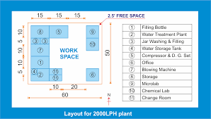 plant layout u2013 mineral water project information