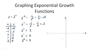 graphs of exponential functions video algebra ck 12 foundation