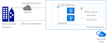 Azure Overview by Azure Virtual Network Microsoft Docs
