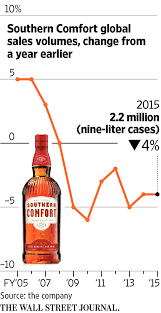 Who Drinks Southern Comfort Brown Forman To Sell Southern Comfort Tuaca Brands To Sazerac For