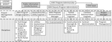 design management in design build megaprojects sr 99 bored tunnel