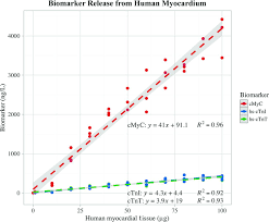 quantifying the release of biomarkers of myocardial necrosis from