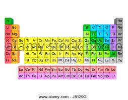 P Table Com Modern Periodic Table In 18 Column Layout This Table Includes All