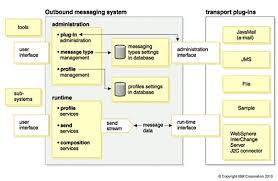 hotmail y los mensajes en el movil habilitar el envío de mensajes de texto sms a dispositivos