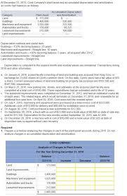 gaap useful life table equipment depreciation schedule gidiye redformapolitica co