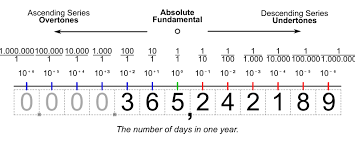 free worksheets ascending and descending numbers free math