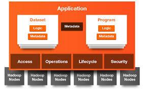 cask data application platform cdap cask