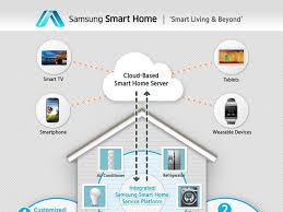 new smart home technology food tech connect 8 smart kitchen innovations from ces 2014 food