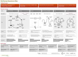 How To Map A Drive A Step By Step Guide To Building Customer Journey Maps