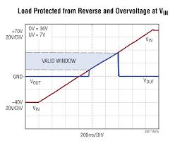 ltc4367 100v overvoltage undervoltage and reverse supply