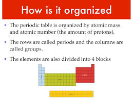 how is the periodic table organized periodic table daniel monsalve