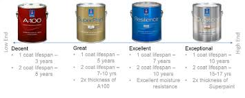 what type of sherwin williams paint is best for kitchen cabinets high quality paint and products five painting of loudoun