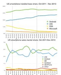 iphone vs android sales three graphs to stop smartphone fans fretting about market