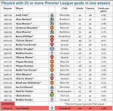 premier league goals table nick harris on twitter luis suarez on course to smash to