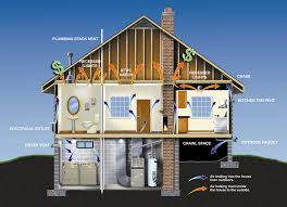 green homes energy efficient homes leed green buidling polk county st