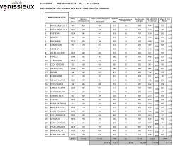 r駸ultats par bureau de vote second tour 2017 les résultats par bureau de vote