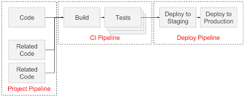 How To Write A Resume For First Job by Introduction To Pipelines And Jobs Gitlab Documentation
