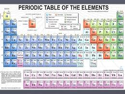 Periodic Table With Families The Periodic Table The Table In General Columns Called