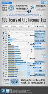68 best tax infographics images on pinterest infographics