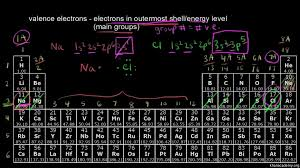 what is the modern periodic table the periodic table classification of elements video khan academy