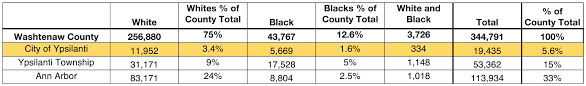 why are black people in ypsilanti disproportionately arrested on